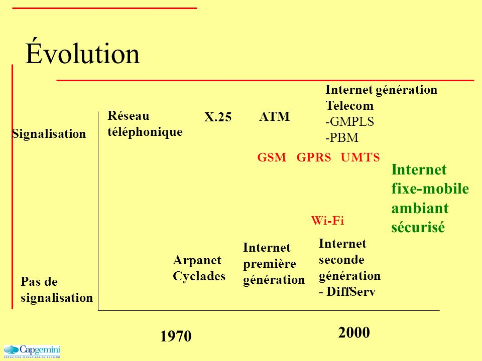 Évolution Signalisation Pas de signalisation 2000 Réseau téléphonique Internet génération Telecom -GMPLS -PBM Internet première génération X.25 Arpane