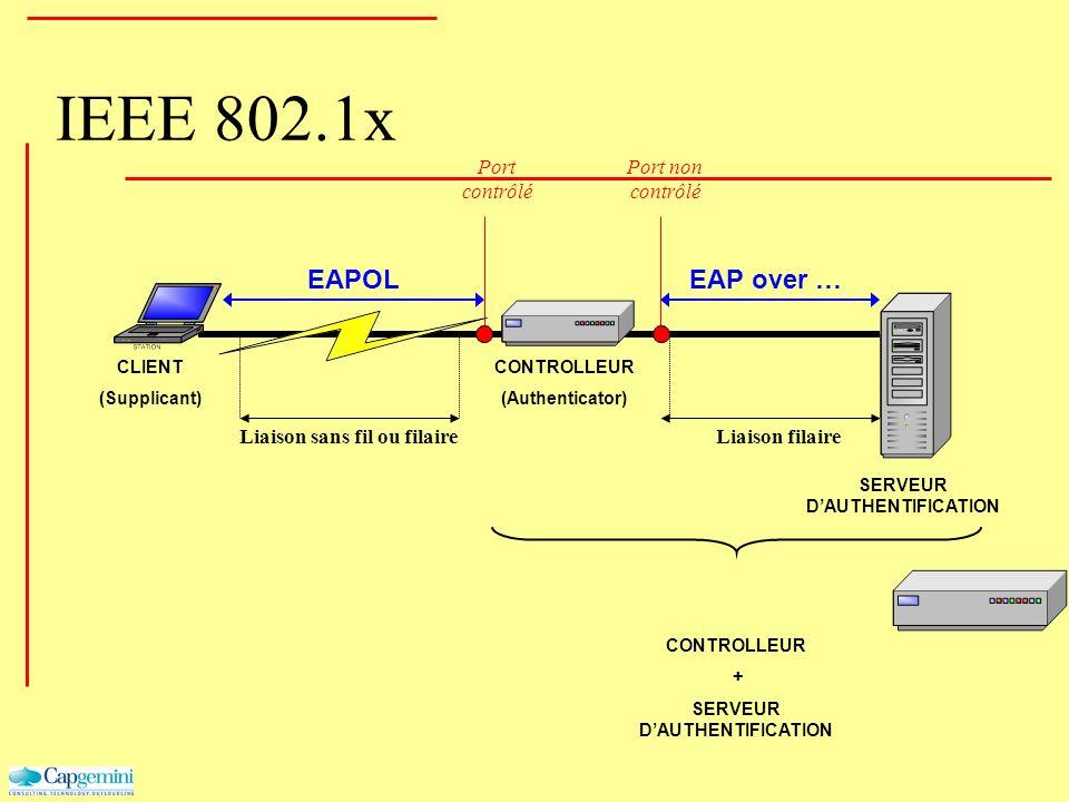 IEEE 802.1x Liaison sans fil ou filaire CLIENT (Supplicant) CONTROLLEUR (Authenticator) Liaison filaire SERVEUR DAUTHENTIFICATION Port non contrôlé Po