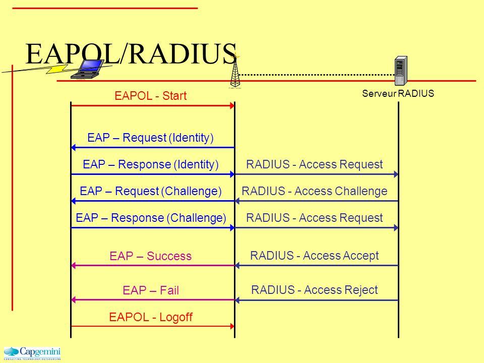 EAPOL/RADIUS Serveur RADIUS RADIUS - Access Request EAPOL - Start EAP – Response (Identity) EAP – Request (Identity) EAP – Success EAPOL - Logoff EAP