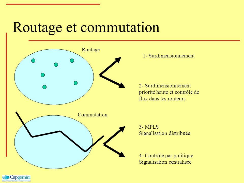 Routage et commutation Routage Commutation 1- Surdimensionnement 2- Surdimensionnement priorité haute et contrôle de flux dans les routeurs 3- MPLS Si