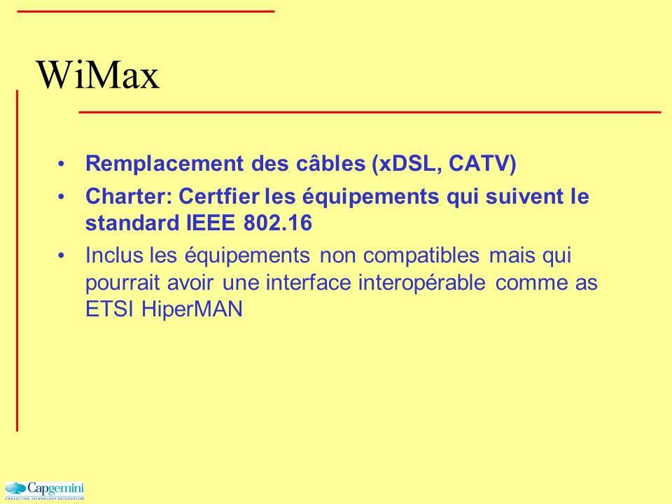 WiMax Remplacement des câbles (xDSL, CATV) Charter: Certfier les équipements qui suivent le standard IEEE 802.16 Inclus les équipements non compatible