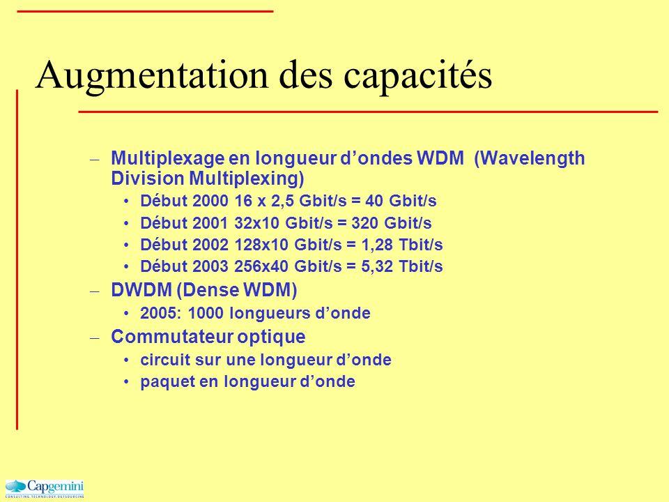 Augmentation des capacités – Multiplexage en longueur dondes WDM (Wavelength Division Multiplexing) Début 2000 16 x 2,5 Gbit/s = 40 Gbit/s Début 2001