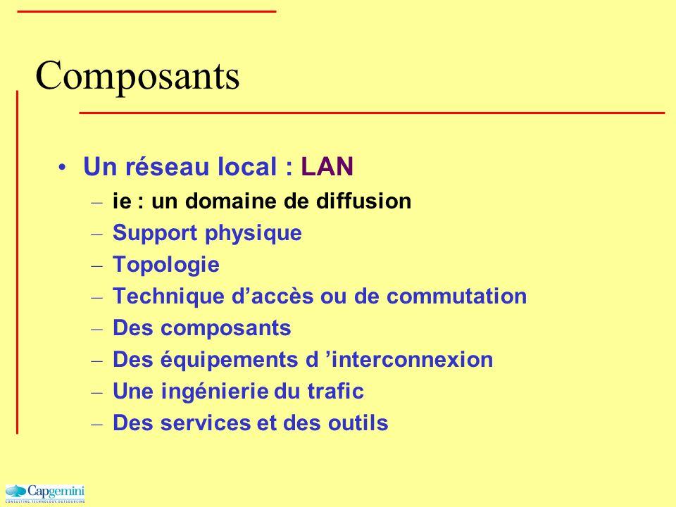 Composants Un réseau local : LAN – ie : un domaine de diffusion – Support physique – Topologie – Technique daccès ou de commutation – Des composants –