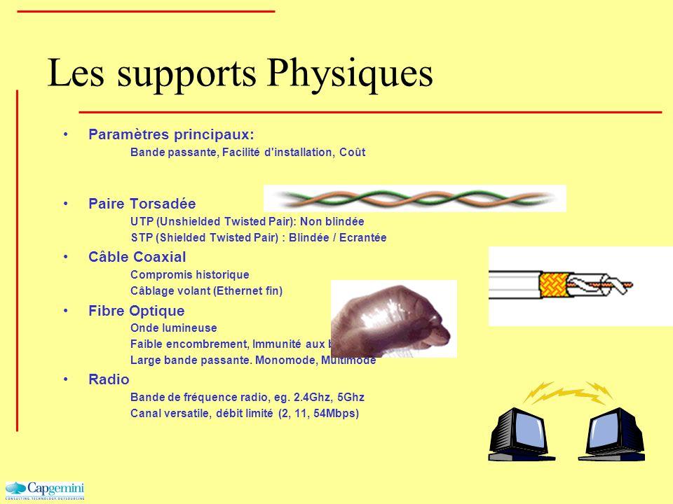 Les supports Physiques Paramètres principaux: Bande passante, Facilité d'installation, Coût Paire Torsadée UTP (Unshielded Twisted Pair): Non blindée