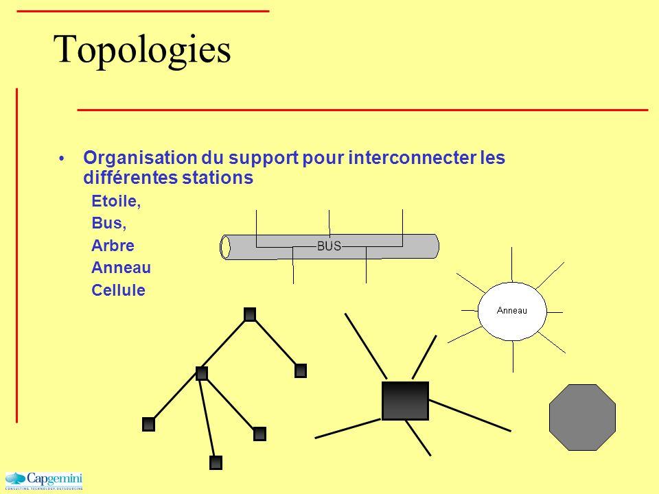 Topologies Organisation du support pour interconnecter les différentes stations Etoile, Bus, Arbre Anneau Cellule
