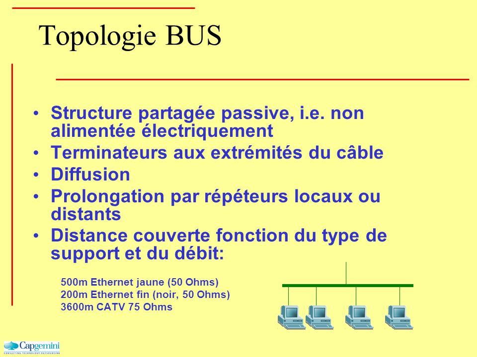 Topologie BUS Structure partagée passive, i.e. non alimentée électriquement Terminateurs aux extrémités du câble Diffusion Prolongation par répéteurs