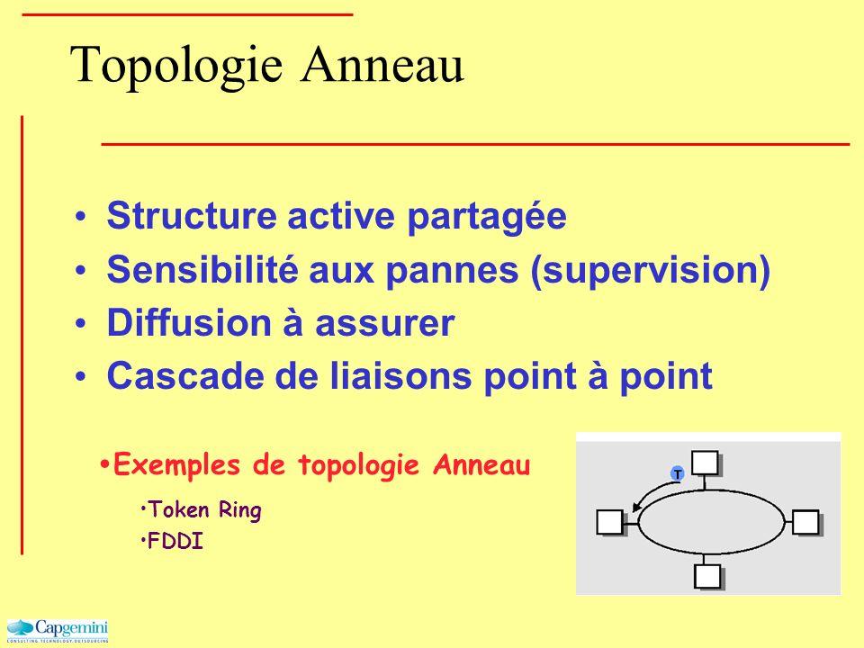 Topologie Anneau Structure active partagée Sensibilité aux pannes (supervision) Diffusion à assurer Cascade de liaisons point à point Exemples de topo