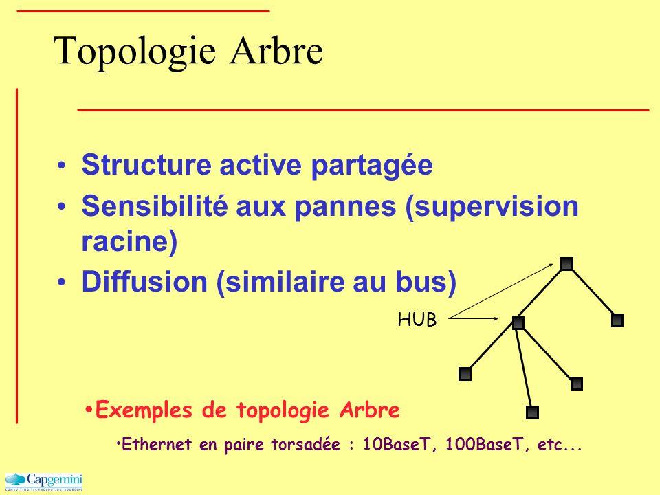 Topologie Arbre Structure active partagée Sensibilité aux pannes (supervision racine) Diffusion (similaire au bus) Exemples de topologie Arbre Etherne
