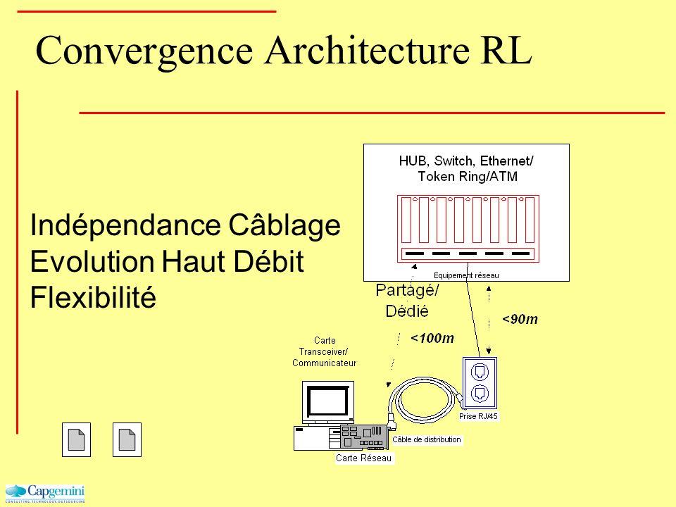 Convergence Architecture RL Indépendance Câblage Evolution Haut Débit Flexibilité