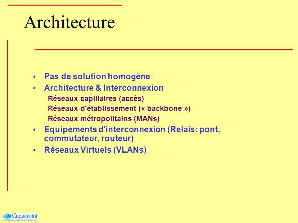 Architecture Pas de solution homogène Architecture & Interconnexion Réseaux capillaires (accès) Réseaux d'établissement (« backbone ») Réseaux métropo