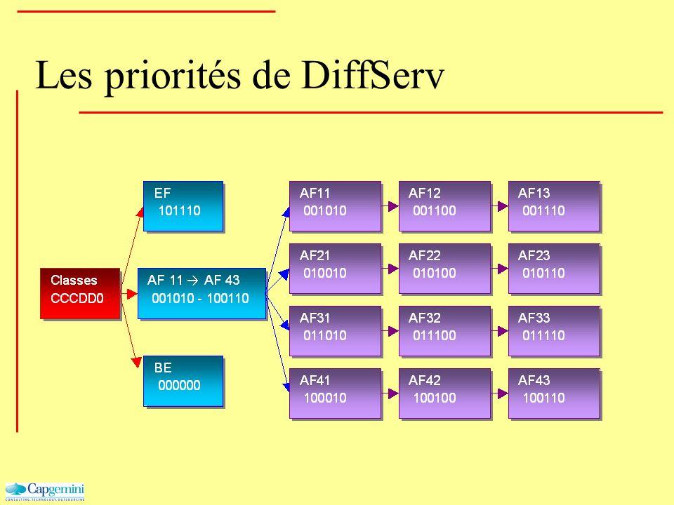 Les priorités de DiffServ