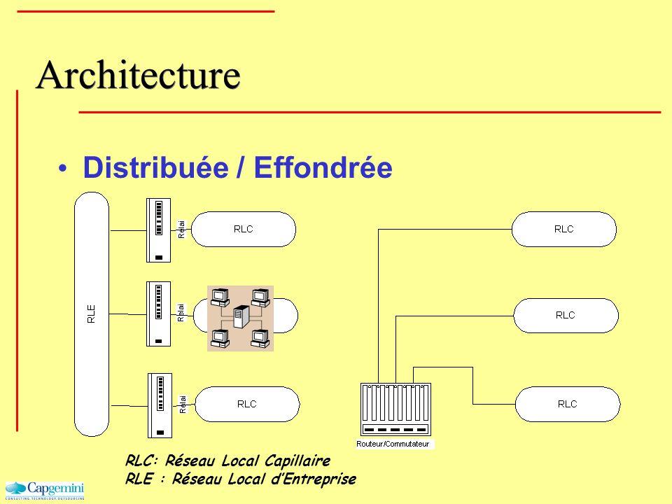 Architecture Distribuée / Effondrée RLC: Réseau Local Capillaire RLE : Réseau Local dEntreprise