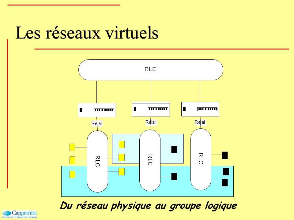 Les réseaux virtuels RLC Relai RLE Du réseau physique au groupe logique