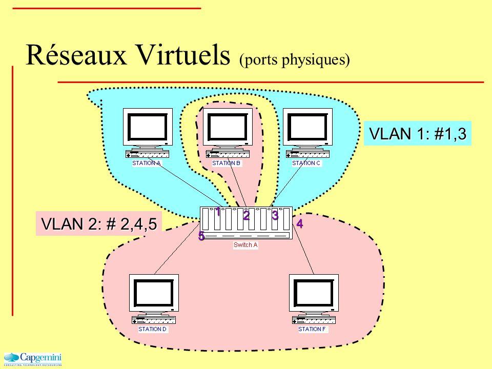 Réseaux Virtuels (ports physiques) VLAN 1: #1,3 VLAN 2: # 2,4,5 1 23 4 5