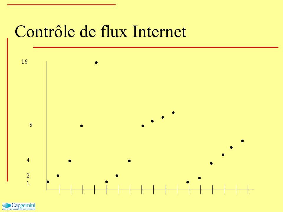 Contrôle de flux Internet 8 16 1 2 4