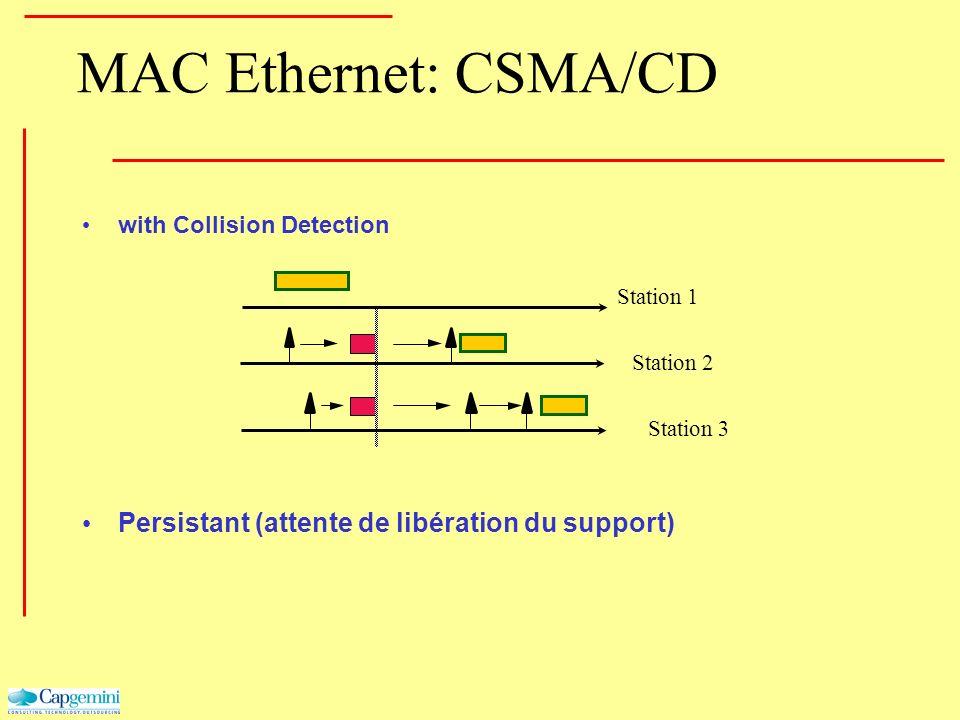 MAC Ethernet: CSMA/CD with Collision Detection Station 1 Station 2 Station 3 Persistant (attente de libération du support)