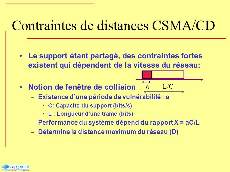 Contraintes de distances CSMA/CD Le support étant partagé, des contraintes fortes existent qui dépendent de la vitesse du réseau: Notion de fenêtre de