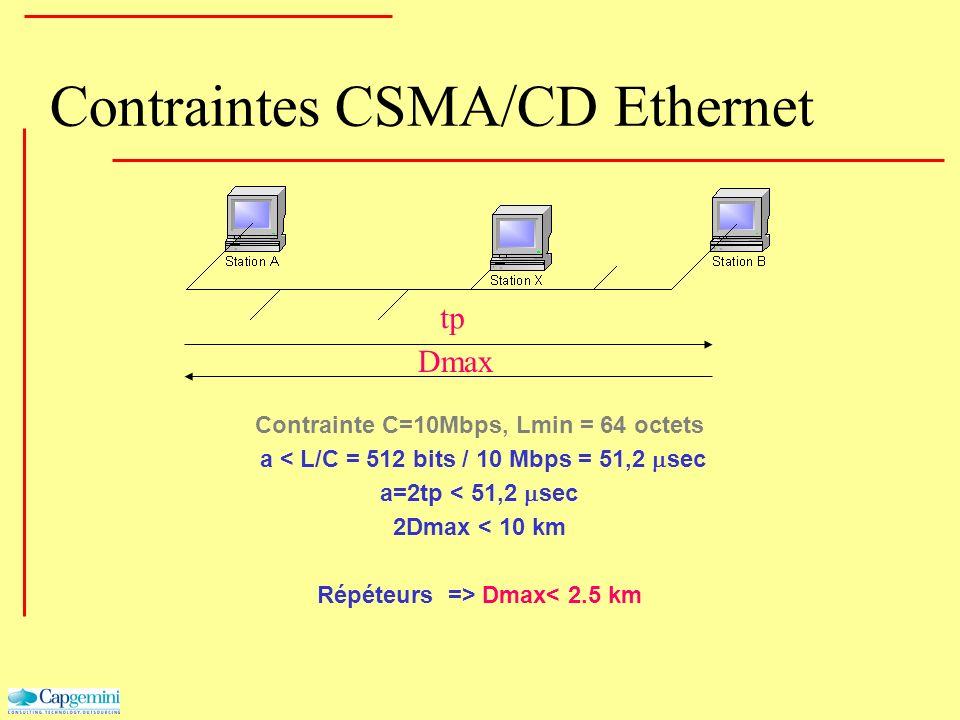 Contraintes CSMA/CD Ethernet Contrainte C=10Mbps, Lmin = 64 octets a < L/C = 512 bits / 10 Mbps = 51,2 sec a=2tp < 51,2 sec 2Dmax < 10 km Répéteurs =>