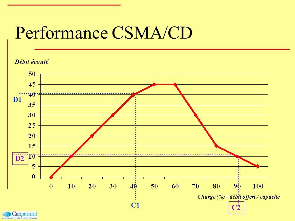 Performance CSMA/CD Charge (%)= débit offert / capacité Débit écoulé C1 D1 C2 D2