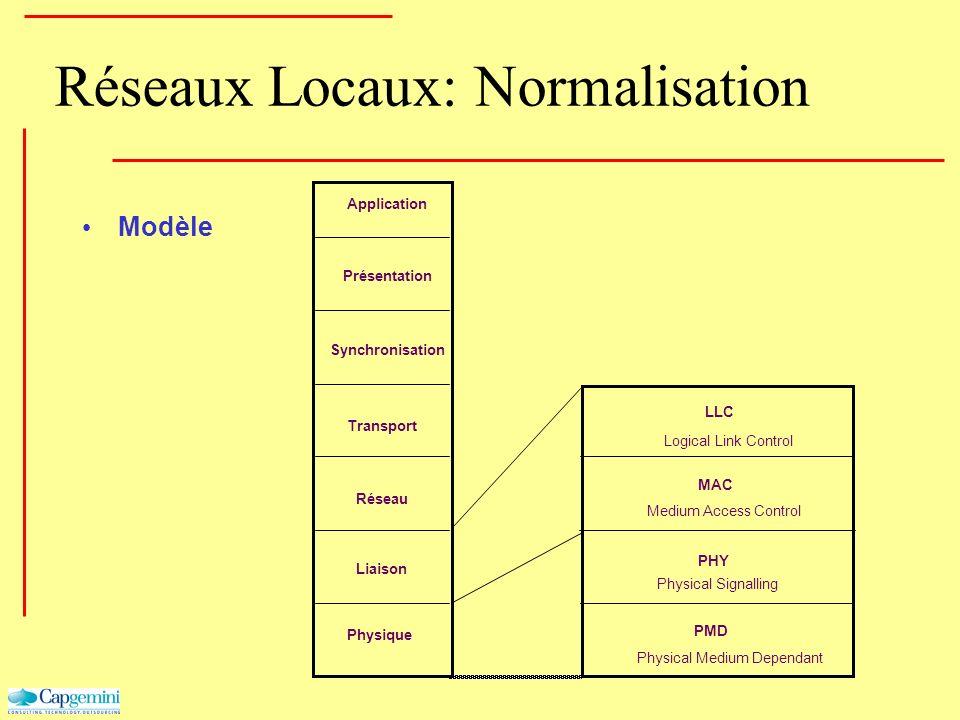 Réseaux Locaux: Normalisation Modèle Physique Liaison Réseau Transport Synchronisation Présentation Application PMD PHY MAC LLC Logical Link Control M