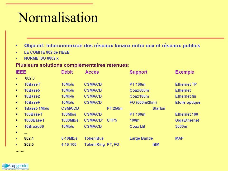 Normalisation Objectif: Interconnexion des réseaux locaux entre eux et réseaux publics LE COMITE 802 de l'IEEE NORME ISO 8802.x Plusieurs solutions co