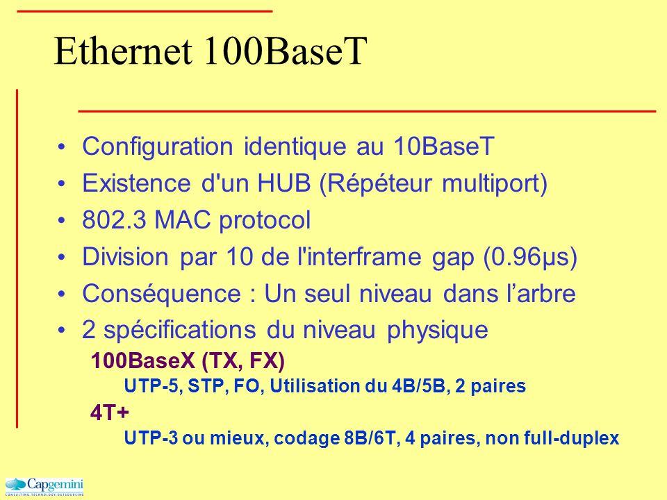 Ethernet 100BaseT Configuration identique au 10BaseT Existence d'un HUB (Répéteur multiport) 802.3 MAC protocol Division par 10 de l'interframe gap (0