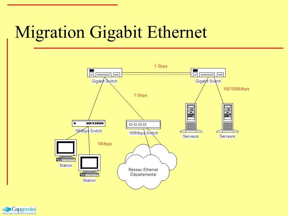 Migration Gigabit Ethernet Gigabit Switch 10Mbps Switch 100Mbps Switch Serveurs Station Réseau Ethernet Départemental Station 1 Gbps 10Mbps 100/1000Mb