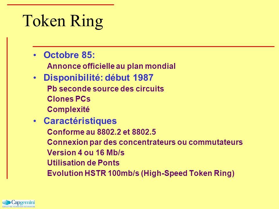 Token Ring Octobre 85: Annonce officielle au plan mondial Disponibilité: début 1987 Pb seconde source des circuits Clones PCs Complexité Caractéristiq