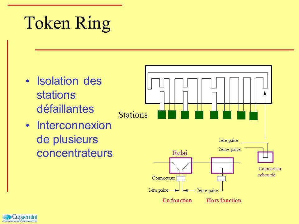 Token Ring Isolation des stations défaillantes Interconnexion de plusieurs concentrateurs Stations Relai Connecteur rebouclé Connecteur 1ère paire 2èm