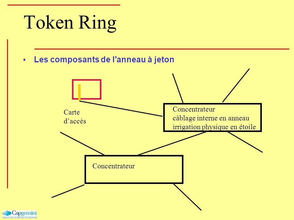 Token Ring Les composants de l'anneau à jeton Carte daccès Concentrateur câblage interne en anneau irrigation physique en étoile Concentrateur