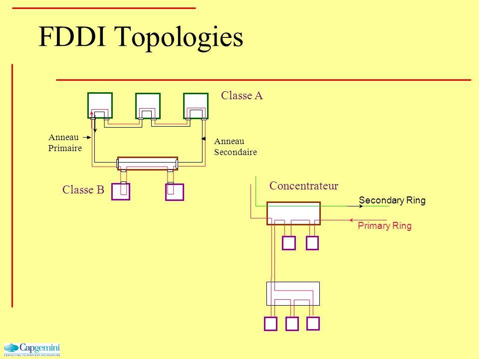 FDDI Topologies Secondary Ring Primary Ring Classe A Concentrateur Classe B Anneau Primaire Anneau Secondaire