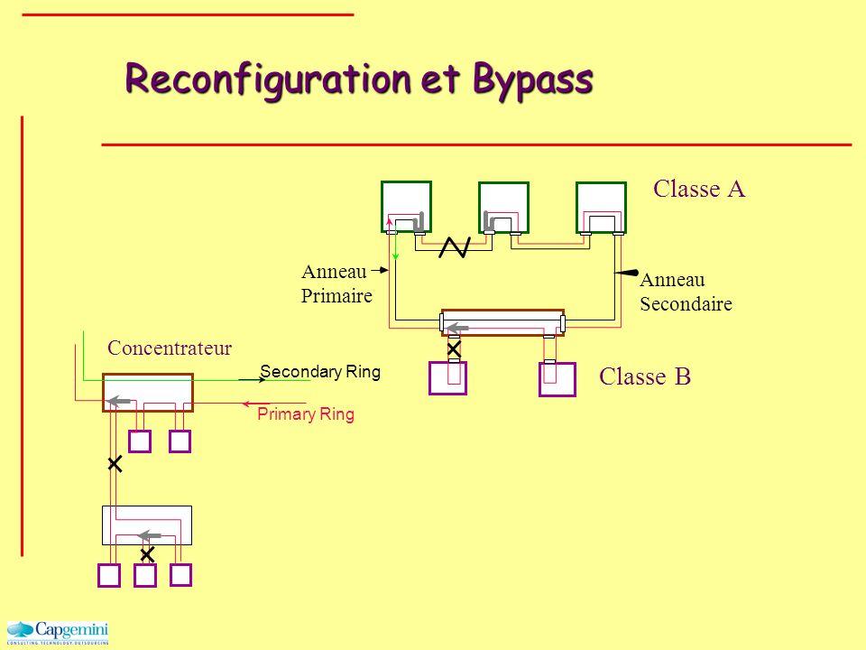Reconfiguration et Bypass Classe A Classe B Anneau Primaire Anneau Secondaire Secondary Ring Primary Ring Concentrateur