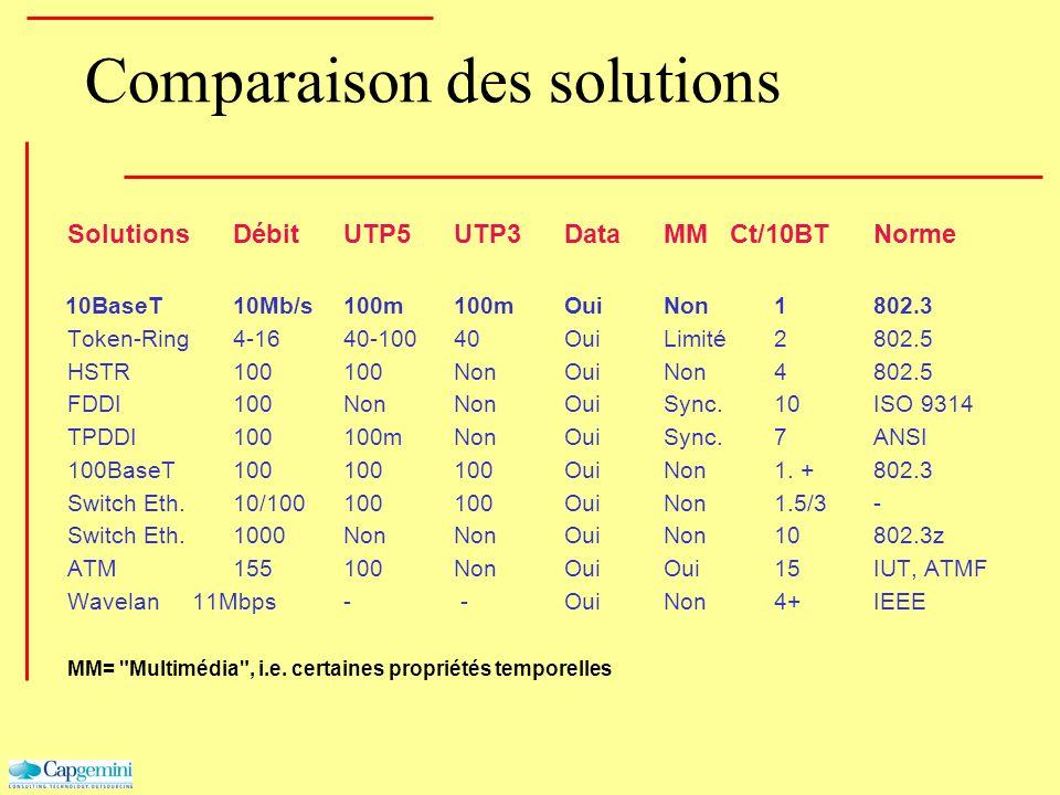 Comparaison des solutions SolutionsDébitUTP5UTP3DataMM Ct/10BTNorme 10BaseT10Mb/s100m100mOuiNon1802.3 Token-Ring4-1640-10040OuiLimité2802.5 HSTR100100