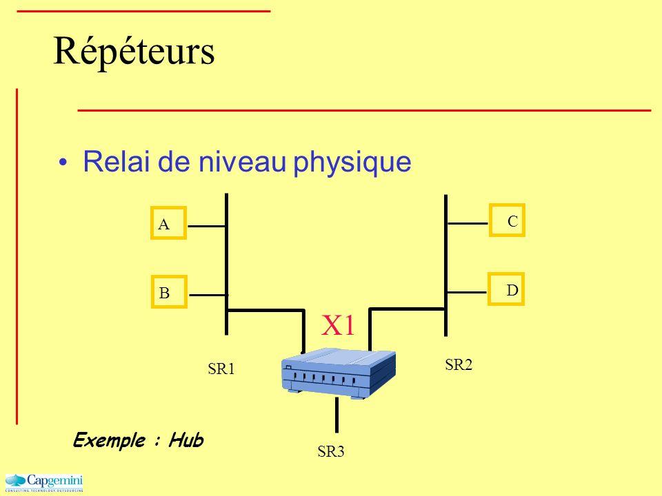 Répéteurs Relai de niveau physique Exemple : Hub B A D C X1 SR1 SR2 SR3