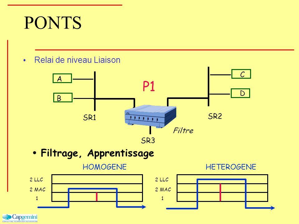 PONTS Relai de niveau Liaison Filtrage, Apprentissage 1 2 MAC 2 LLC 1 2 MAC 2 LLC HOMOGENEHETEROGENE B A D C P1 SR1 SR2 SR3 Filtre