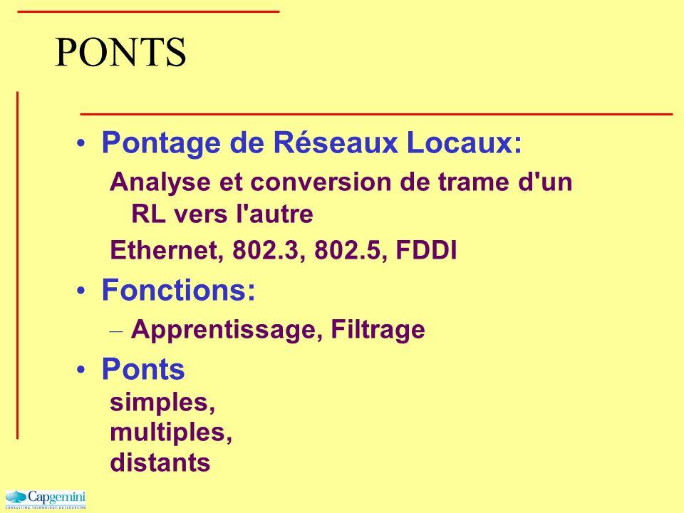 PONTS Pontage de Réseaux Locaux: Analyse et conversion de trame d'un RL vers l'autre Ethernet, 802.3, 802.5, FDDI Fonctions: – Apprentissage, Filtrage