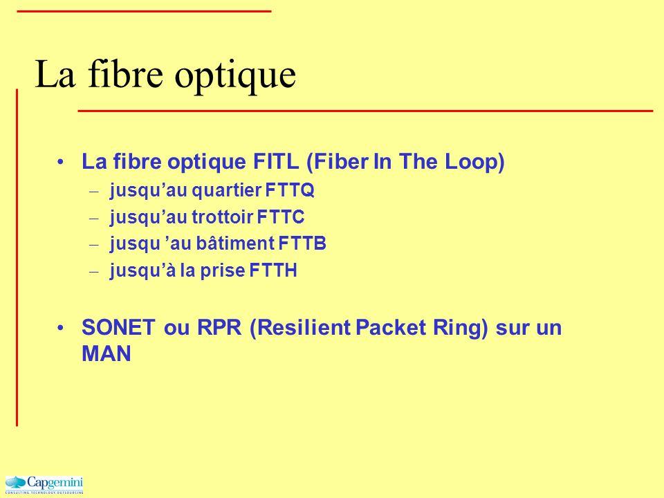 La fibre optique La fibre optique FITL (Fiber In The Loop) – jusquau quartier FTTQ – jusquau trottoir FTTC – jusqu au bâtiment FTTB – jusquà la prise