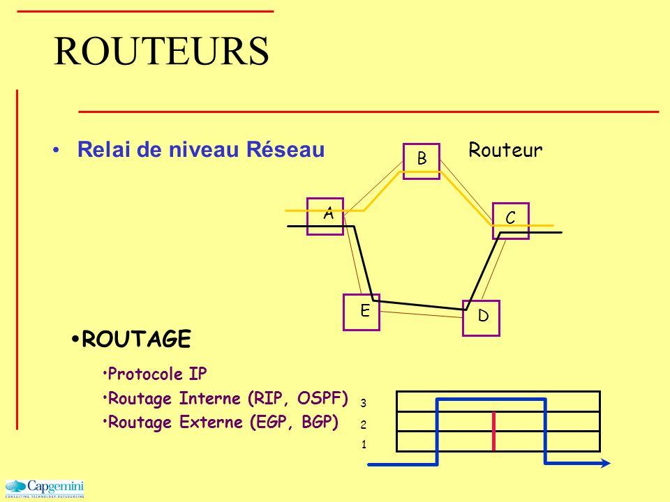 ROUTEURS Relai de niveau Réseau ROUTAGE Protocole IP Routage Interne (RIP, OSPF) Routage Externe (EGP, BGP) 1 2 3 A B C D E Routeur