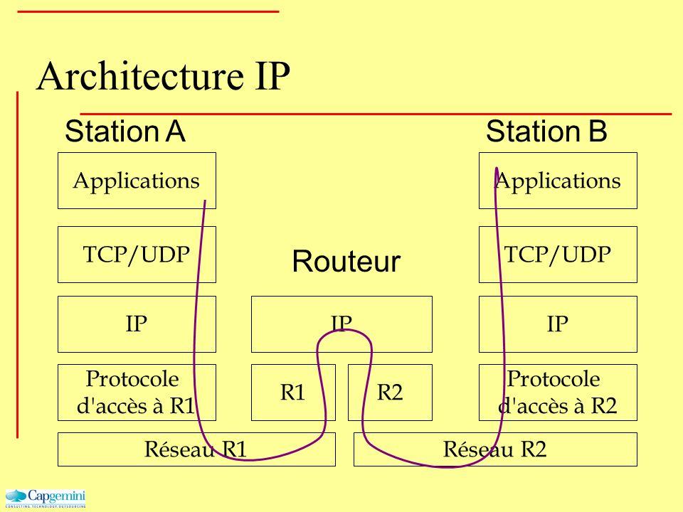 Architecture IP Applications Réseau R1 Protocole d'accès à R1 IP Réseau R2 Protocole d'accès à R2 IP R1R2 IP Station AStation B TCP/UDP Routeur