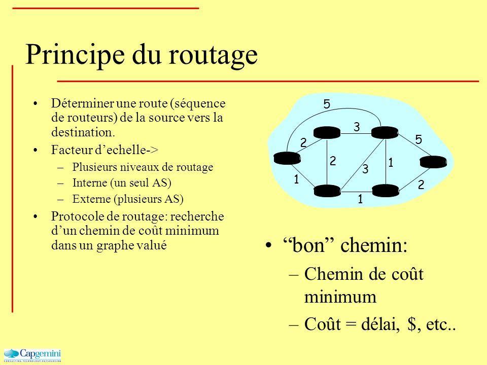 Principe du routage Déterminer une route (séquence de routeurs) de la source vers la destination. Facteur dechelle-> –Plusieurs niveaux de routage –In