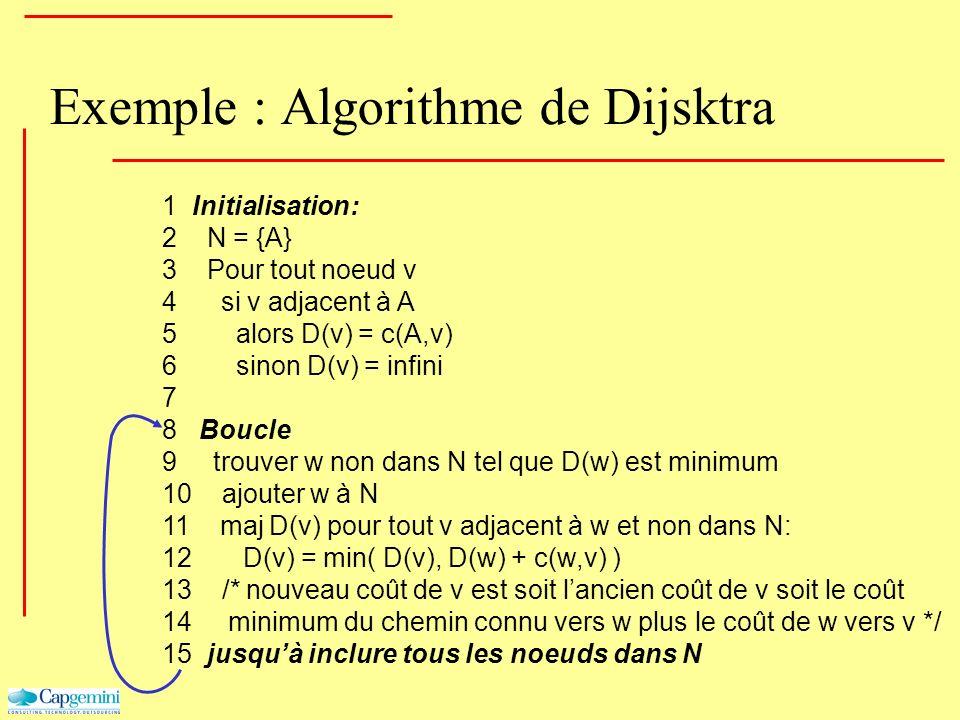 Exemple : Algorithme de Dijsktra 1 Initialisation: 2 N = {A} 3 Pour tout noeud v 4 si v adjacent à A 5 alors D(v) = c(A,v) 6 sinon D(v) = infini 7 8 B