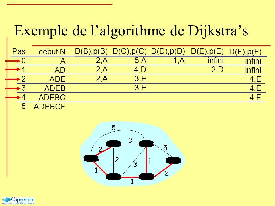 Exemple de lalgorithme de Dijkstras Pas 0 1 2 3 4 5 début N A AD ADE ADEB ADEBC ADEBCF D(B),p(B) 2,A D(C),p(C) 5,A 4,D 3,E D(D),p(D) 1,A D(E),p(E) inf