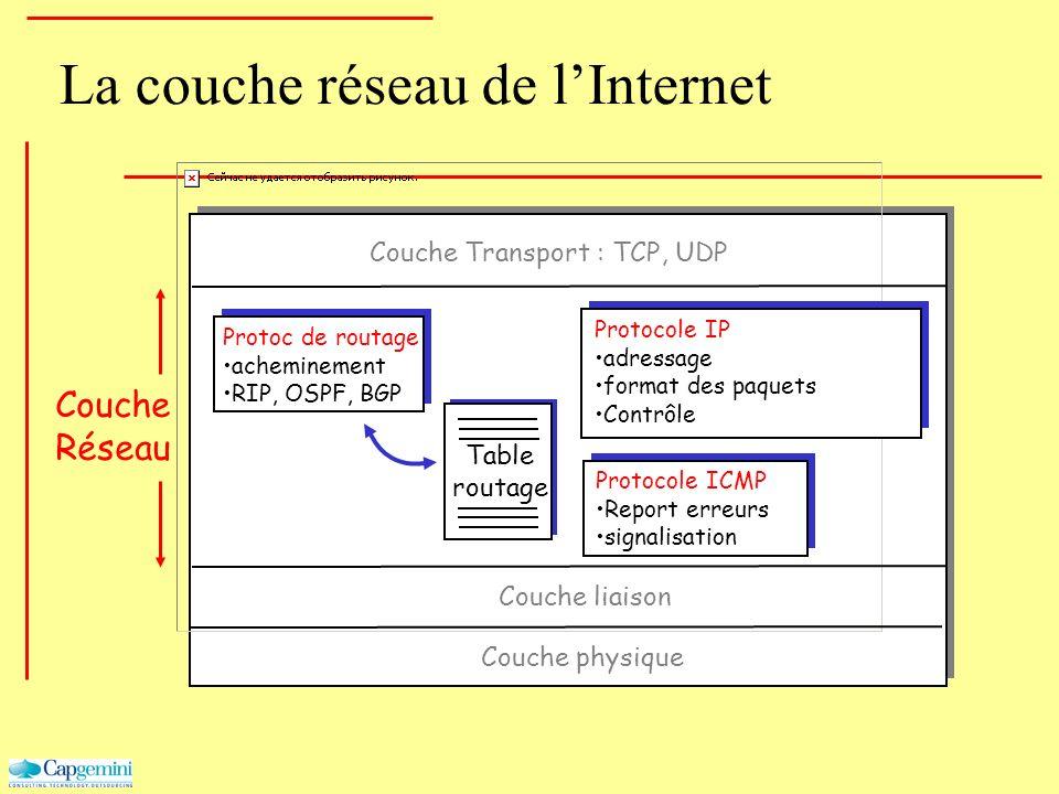La couche réseau de lInternet Table routage Protoc de routage acheminement RIP, OSPF, BGP Protocole IP adressage format des paquets Contrôle Protocole