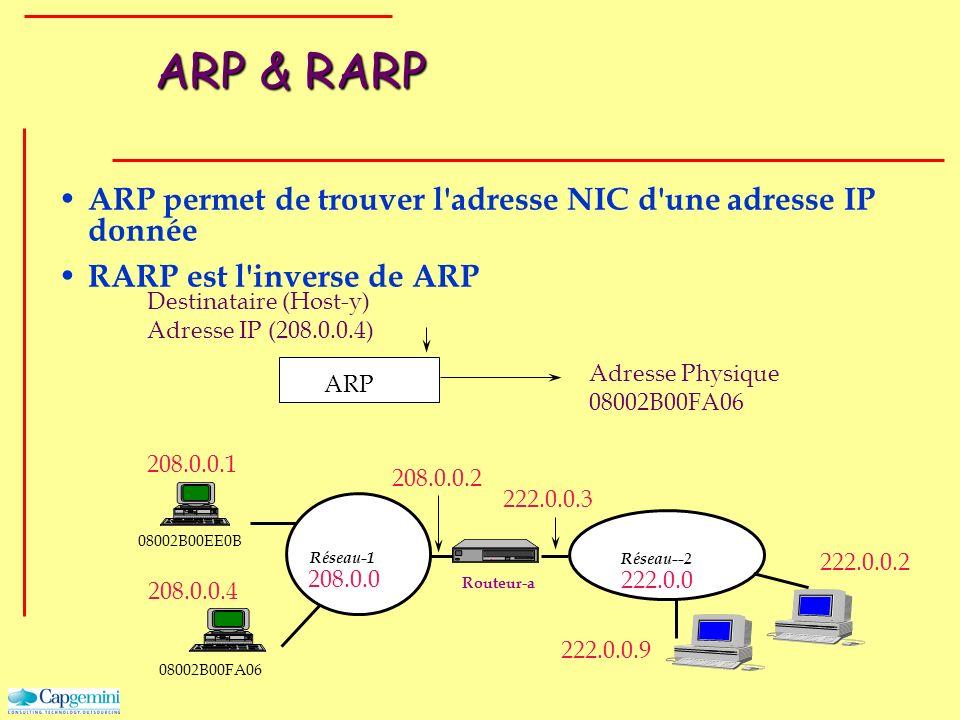 ARP & RARP ARP permet de trouver l'adresse NIC d'une adresse IP donnée RARP est l'inverse de ARP Routeur-a Réseau--2 Réseau-1 208.0.0.1 208.0.0 208.0.