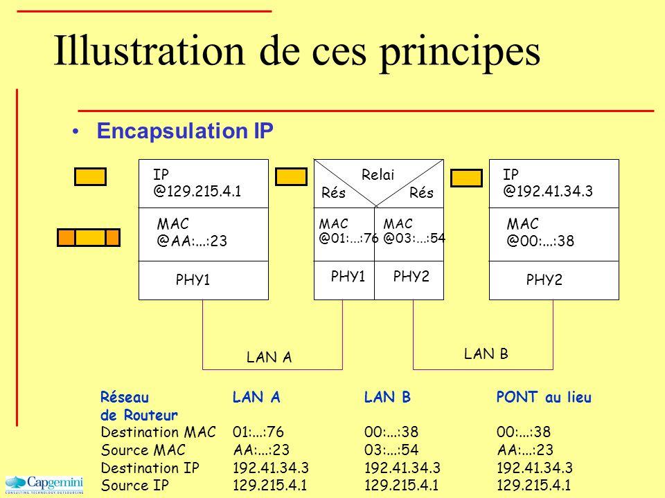 Encapsulation IP PHY1 MAC @AA:...:23 IP @129.215.4.1 PHY1 MAC @01:...:76 PHY2 MAC @00:...:38 IP @192.41.34.3 Rés Relai PHY2 MAC @03:...:54 LAN A LAN B