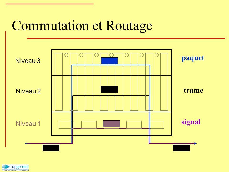 Commutation et Routage Niveau 3 Niveau 2 Niveau 1 signal trame paquet