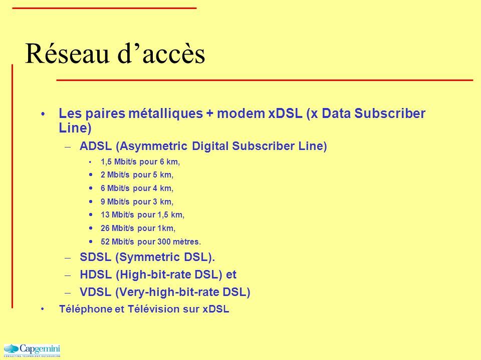 Réseau daccès Les paires métalliques + modem xDSL (x Data Subscriber Line) – ADSL (Asymmetric Digital Subscriber Line) 1,5 Mbit/s pour 6 km, 2 Mbit/s