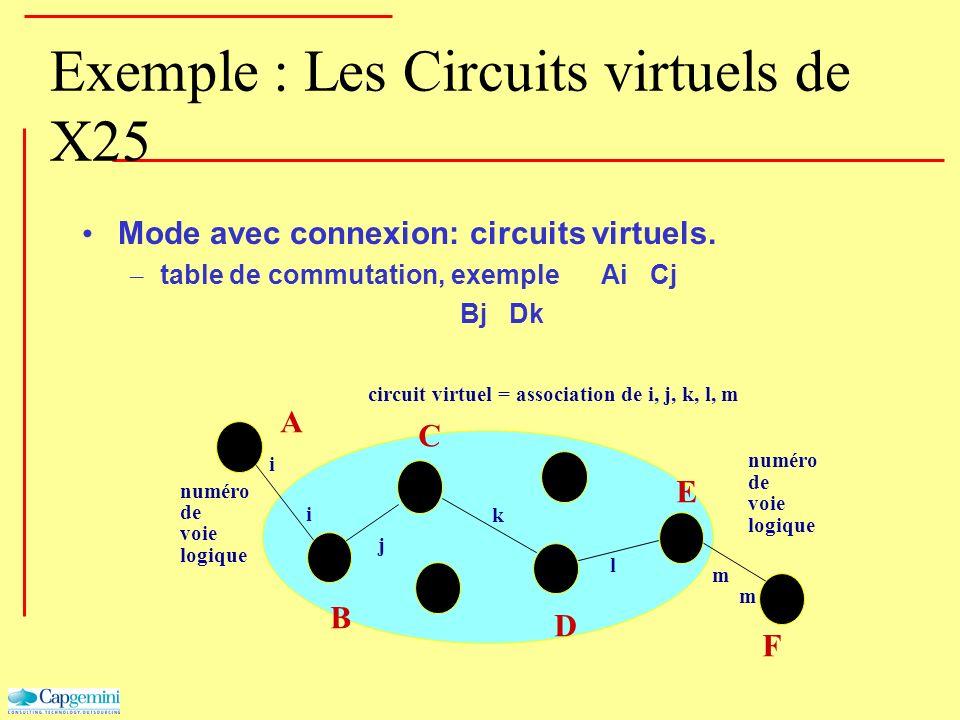 Exemple : Les Circuits virtuels de X25 Mode avec connexion: circuits virtuels. – table de commutation, exemple Ai Cj Bj Dk numéro de voie logique numé