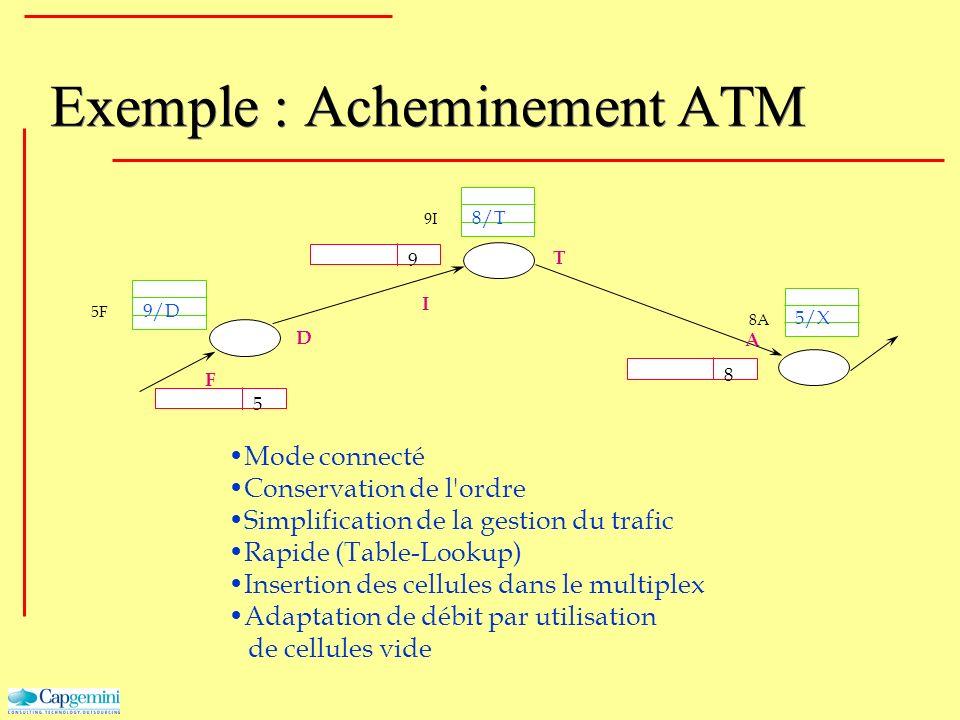 Exemple : Acheminement ATM 5 5/X 9 8 9/D 8/T F D T I A 5F 9I 8A Mode connecté Conservation de l'ordre Simplification de la gestion du trafic Rapide (T