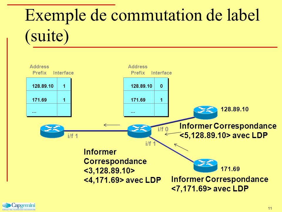 Exemple de commutation de label (suite) 171.69 128.89.10 i/f 0 i/f 1 Address Prefix Interface... 128.89.10 1 0 171.69... 128.89.10 1 1 171.69 Informer